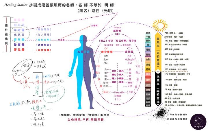 20190616-掛礙成癌的名師:無明遮住光明