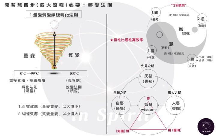 2020-05-07:開智慧四大流程