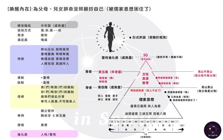 20200501-儒家思想的制約:倫理道德把你困住了