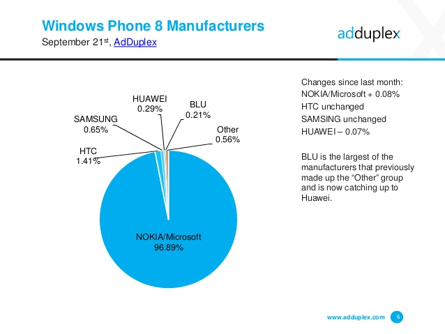 adduplex-windows-phone-statistics-report-september-2015-6-638