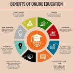Online Education benefits