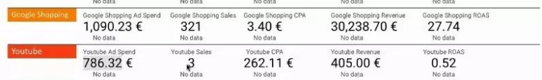 Shopping and Google Search