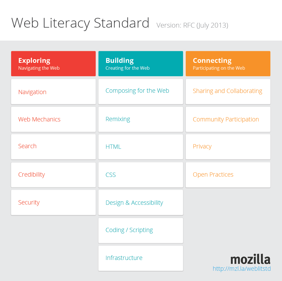 Mozilla Web Literacy Formal Request for Comments (RFC)