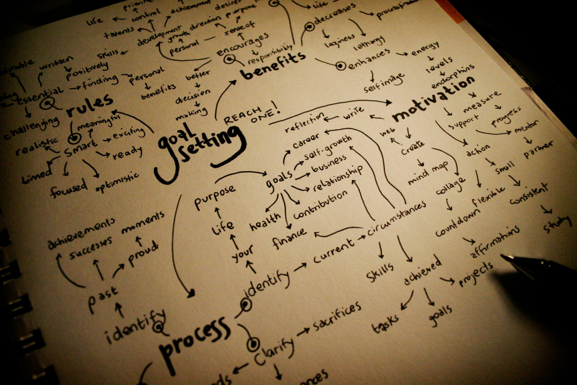 <span class='p-name'>Goals, Strategies, Objectives, & Tactics</span>