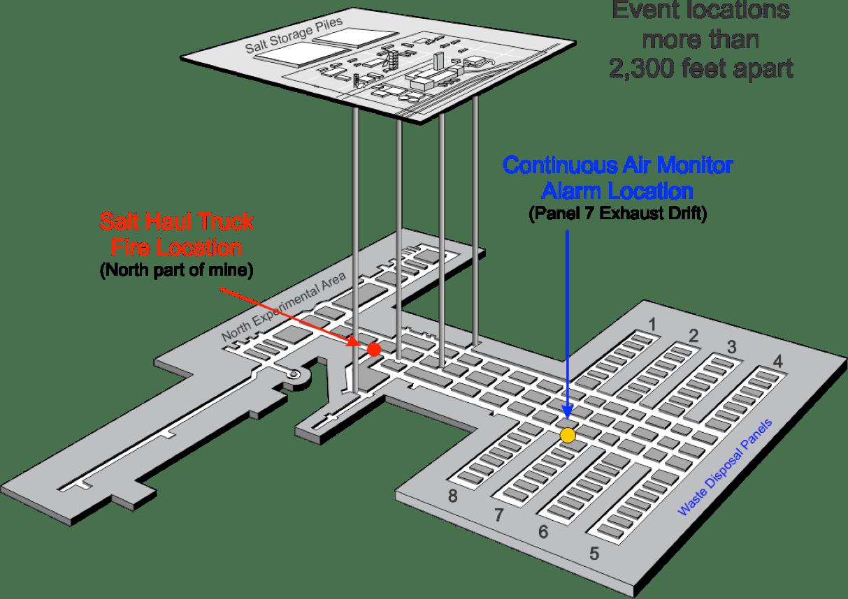 hight resolution of wipp underground cutaway