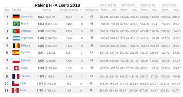 Rumbo a Rusia 2018, sube México en ranking de la FIFA ranking-fifa-2018-1-600x320