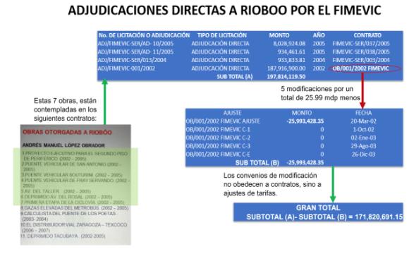 #Verificado2018 Es cierta la relación de AMLO con el contratista Rioboó Captura-de-pantalla-2018-06-13-a-las-12.42.26