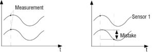 Factors to consider for precise thickness measurement