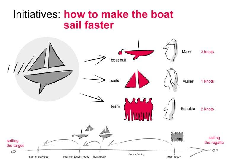 Illustration für Leadershipevent