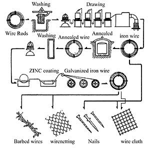 Production Process Diagram