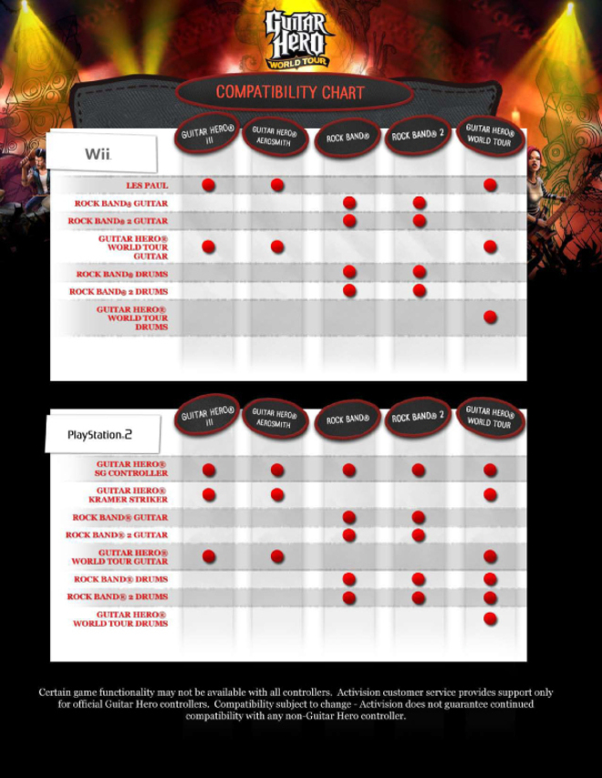 Ps3 Guitar Hero Dongle Compatibility : guitar, dongle, compatibility, Official, Guitar, Hero/Rock, Instrument, Compatibility, Chart, WIRED