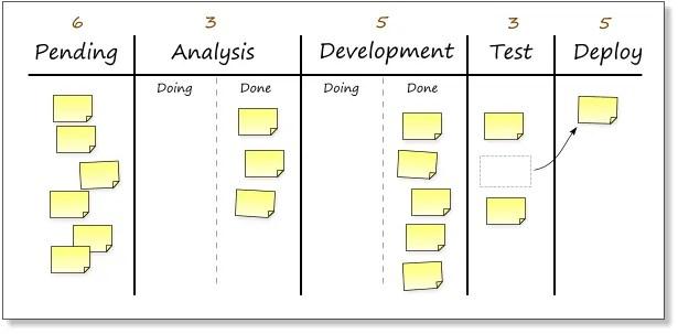 image of kanban methodology board