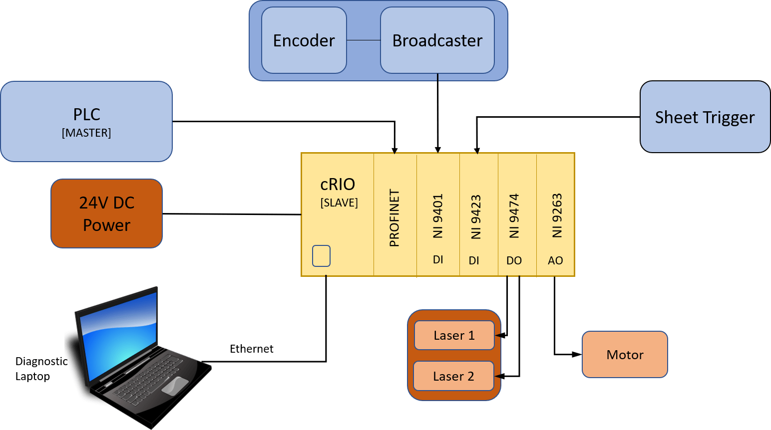 hight resolution of embedded block diagram
