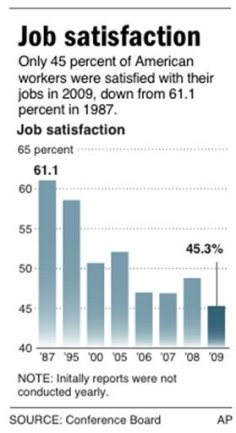 AP Job Satisfaction Graphic