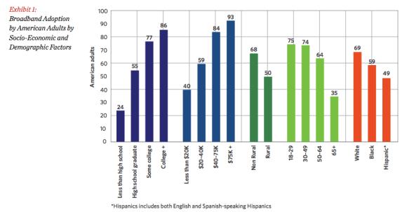"FCC Demographics Of ""Broadband"" Adoption"