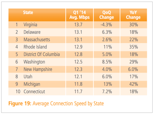 average connection speed for the top 10 U.S. states