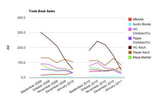 Trade Book Sales - 2009-2010