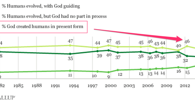US beliefs about evolution - chart