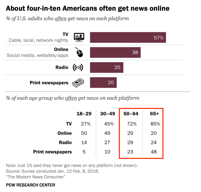 Where we get news, Pew Research, 2016