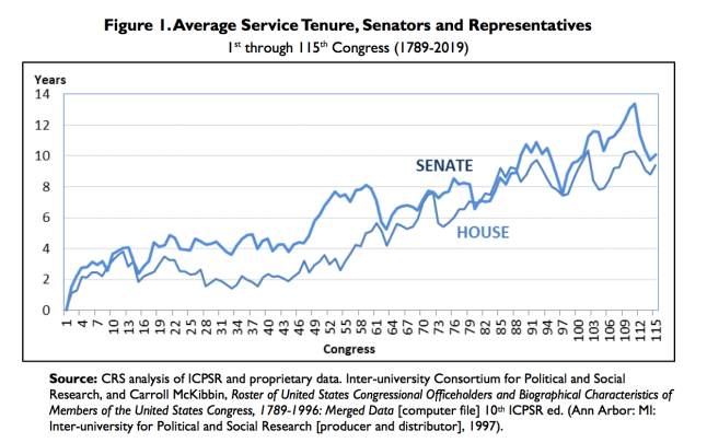 average tenure congress