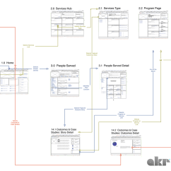 Itil Process Diagram Visio Fill In The Blank Muscle Git Flow Examples Elsavadorla
