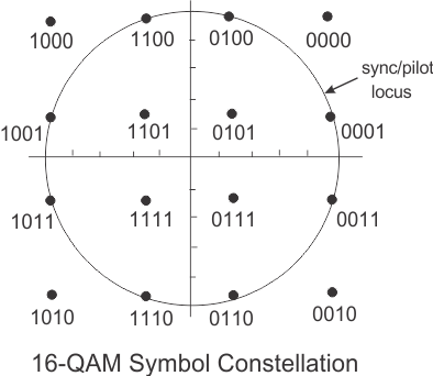 Symbols Constellations (TEDS)