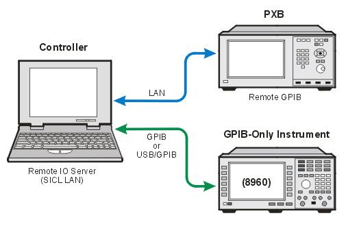 Scenario 2: Connect Directly to Controller