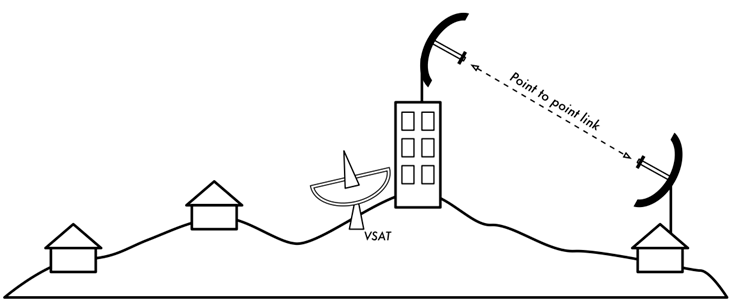 WiFi Networking Architecture