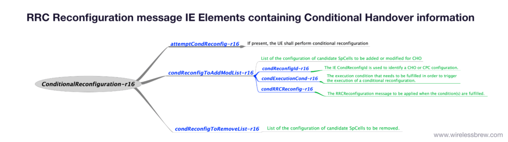 RRC Reconfiguration message IE Elements containing Conditional Handover information