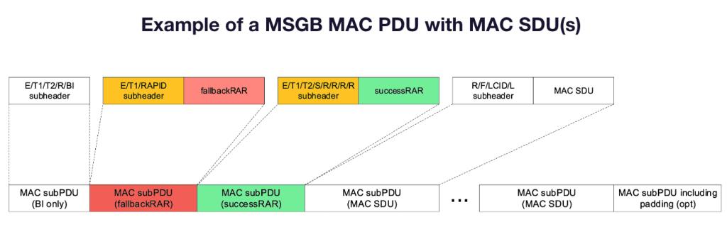 2 Step RACH msgB MAC PDU
