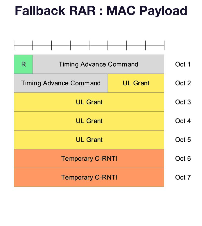5G-NR 2 Step RACH Fallback RAR  MAC Payload