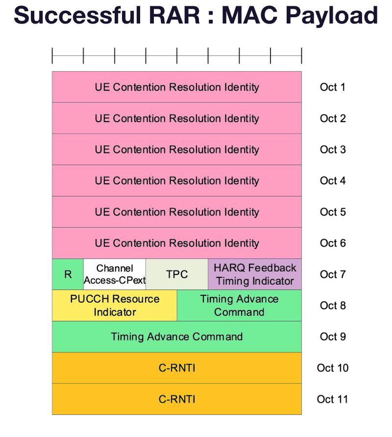 5G-NR 2-Step RACH Successful RAR  MAC Payload