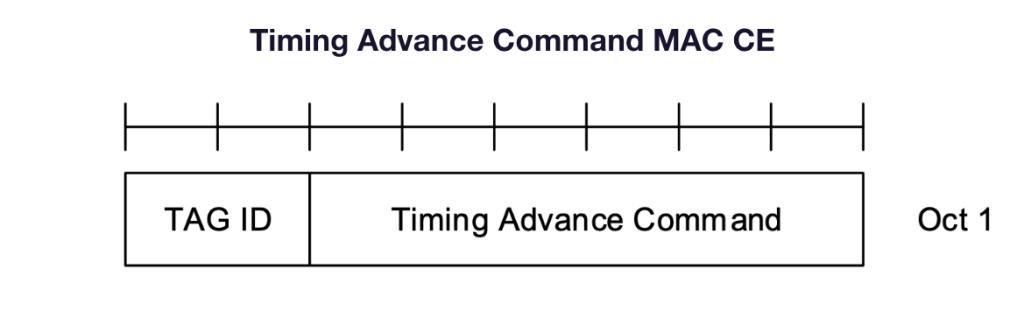 Timing Advance Command MAC CE 2-Step RACH
