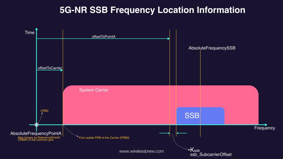 5G-NR SSB Frequency Location Information