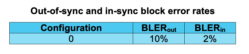 Out-of-sync and in-sync block error rates