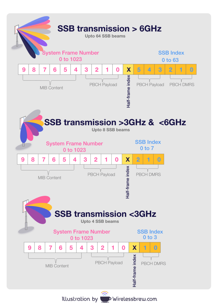 SSB Transmission