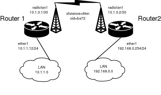 RadioLAN 5.8GHz Wireless Interface