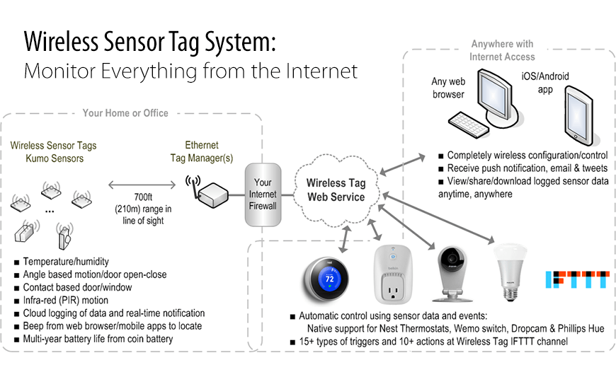 Home Automation Lighting Wiring Diagram Monitor And Find Everything From The Internet Wireless