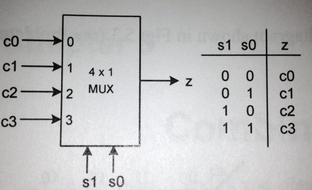 medium resolution of a 4 to 1 multiplexer