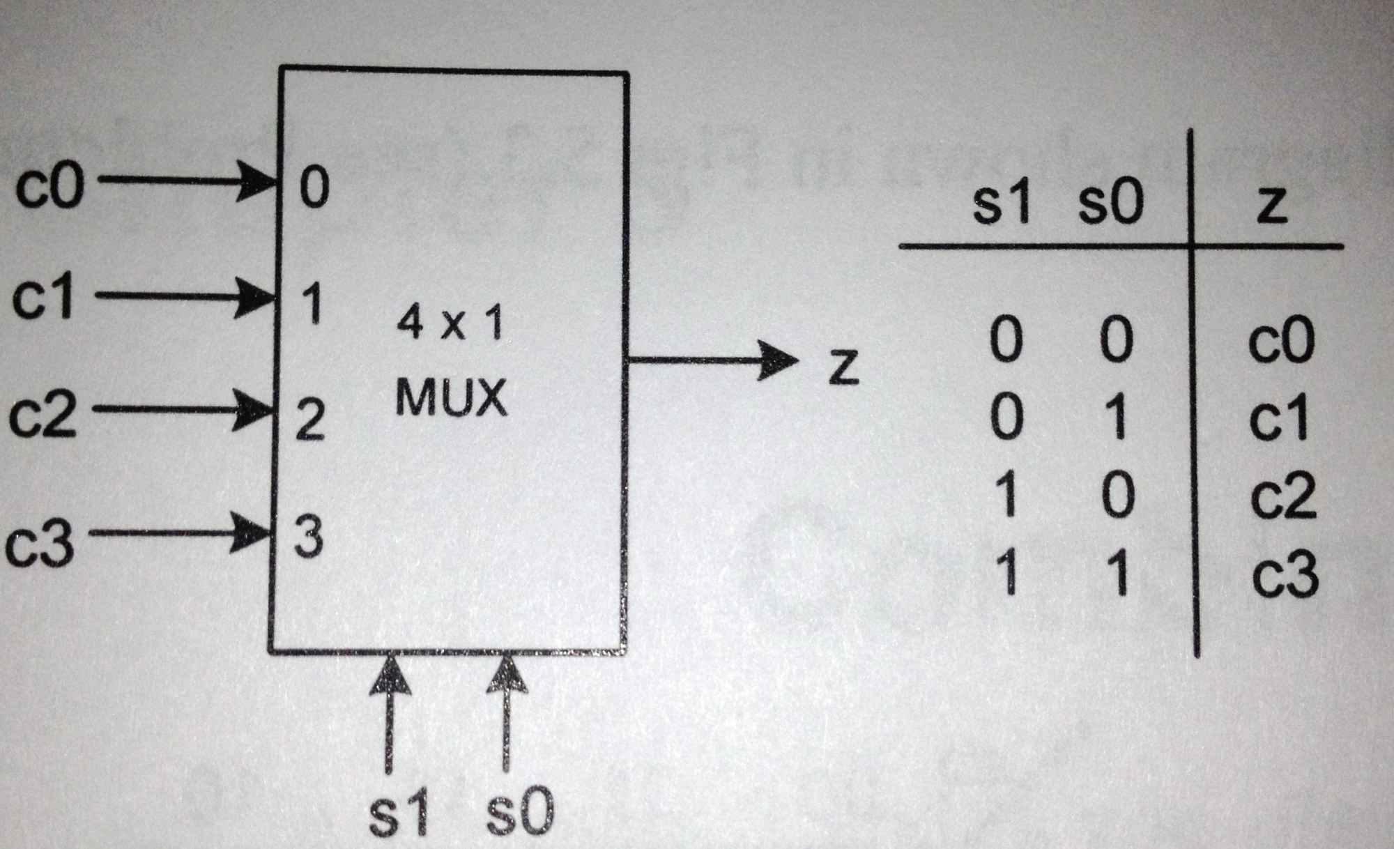 hight resolution of a 4 to 1 multiplexer