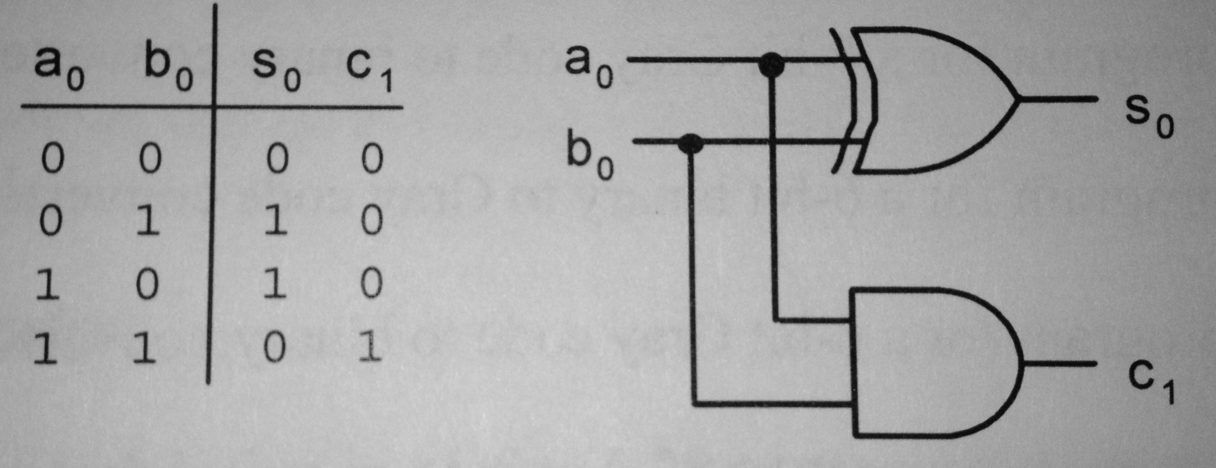 block diagram of half adder ixl tastic silhouette wiring chapter 6 arithmetic circuits computer science courses