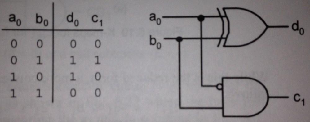 medium resolution of  logic diagram for a half subtractor is shown below fig 6 17