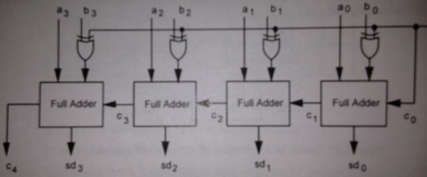 4 Bit Full Adder Circuit Diagram