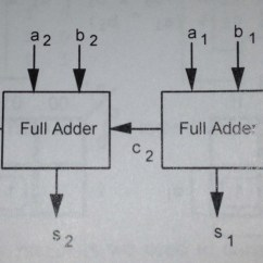 Block Diagram Of Half Adder Discovery 2 Trailer Wiring Chapter 6 Arithmetic Circuits Computer Science Courses
