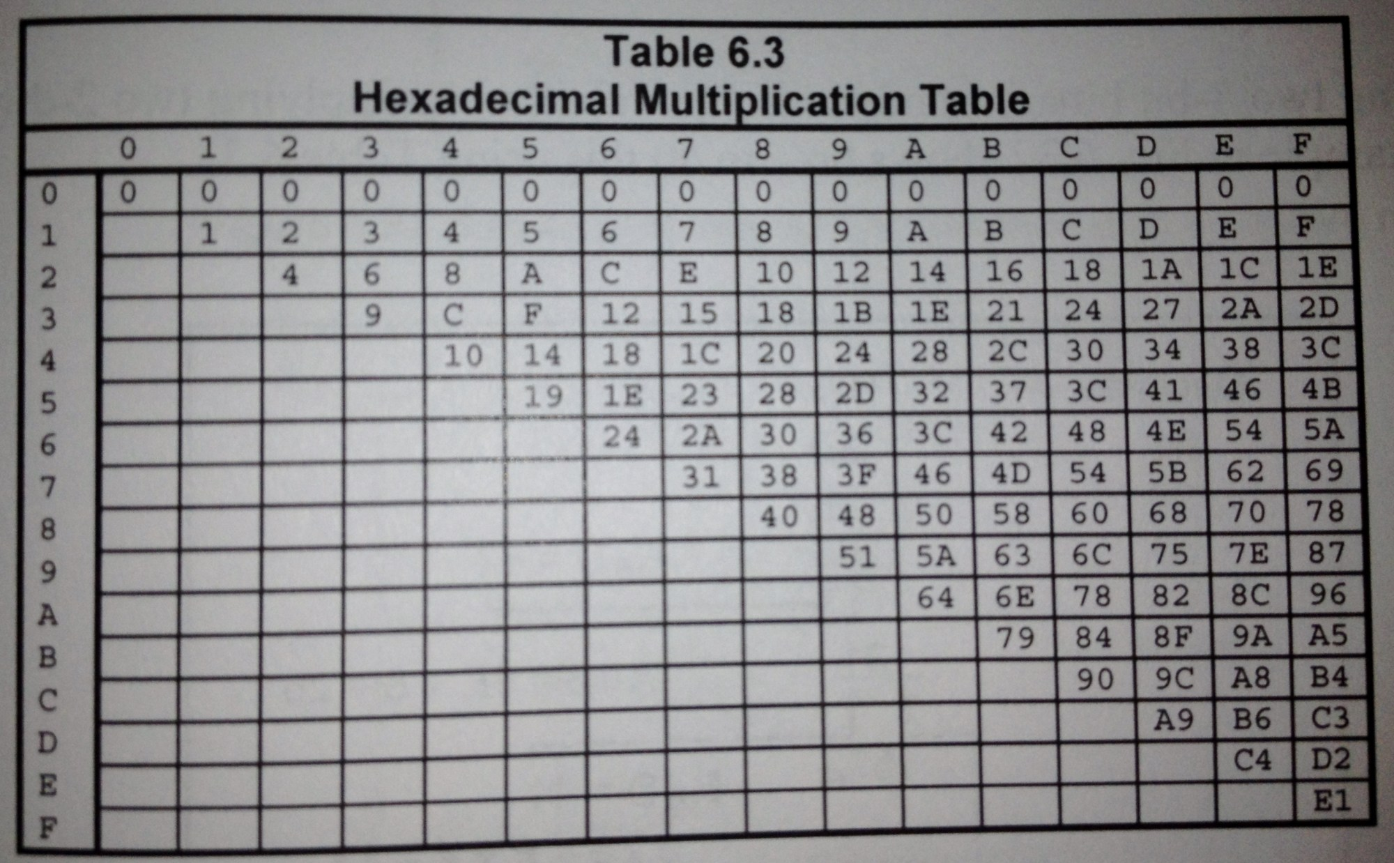 hight resolution of table 6 3