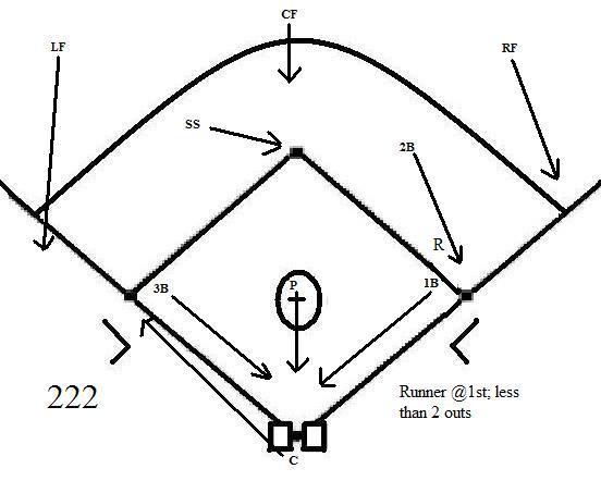 Bunt Defense Diagrams
