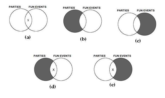 Categorical Logic Venn Diagrams