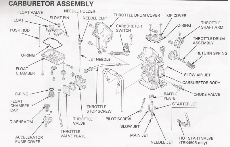 Huayi Carburetor Parts Diagram