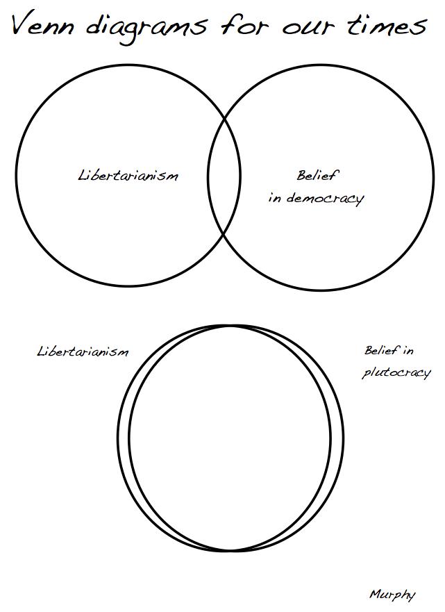 Libertarian Venn Diagram