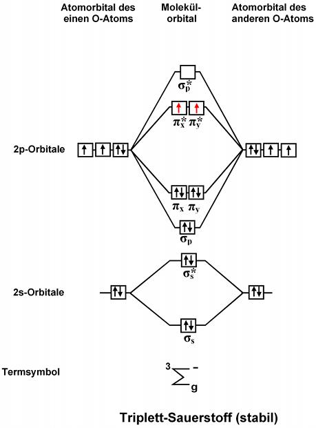 Orbital Diagram For Xenon